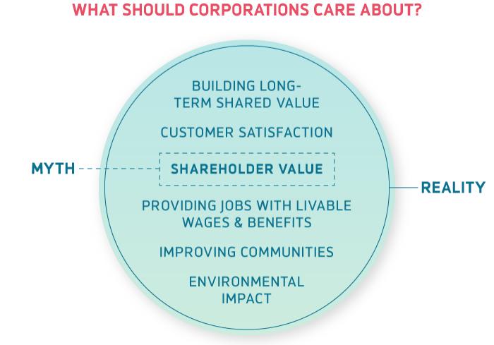 Shareholder Value Myth
